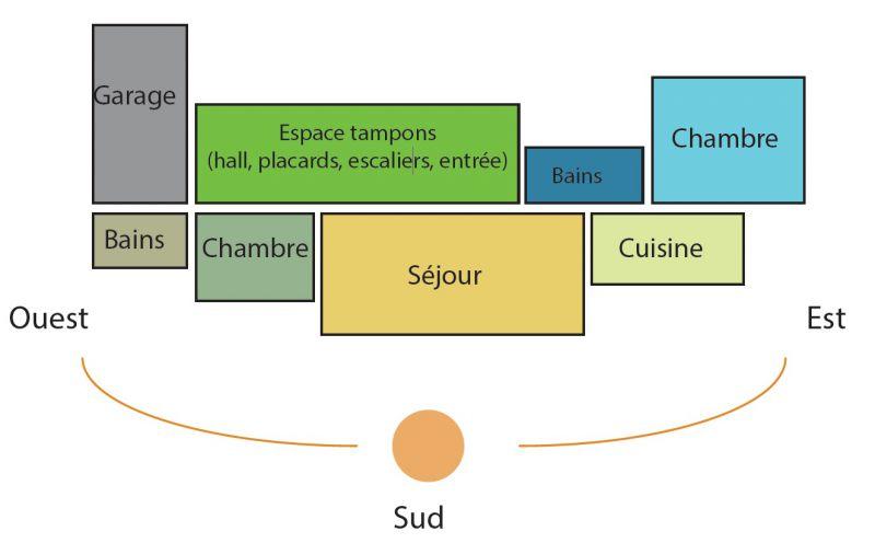 Bbc batiment basse consommation bioclimatique lorraine for Maison d orientation