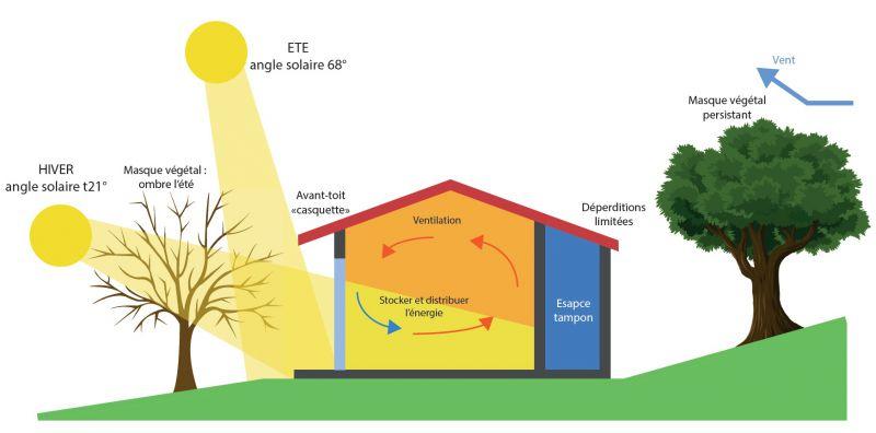 Bbc Batiment Basse Consommation Bioclimatique Lorraine Biobati
