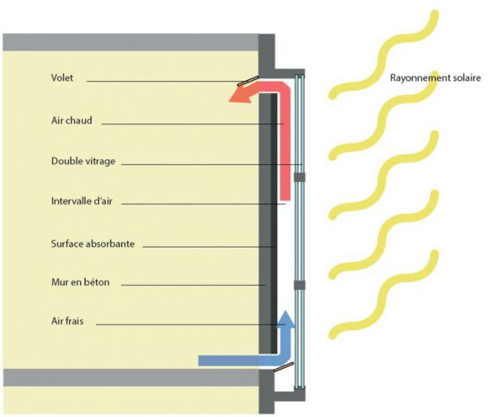Maison bioclimatique lorraine 54 55 57 88 biobati - R mur maison passive ...